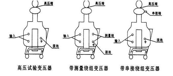(2)操作前必须熟悉高压试验变压器与电源控制箱的电气原理理接线图.